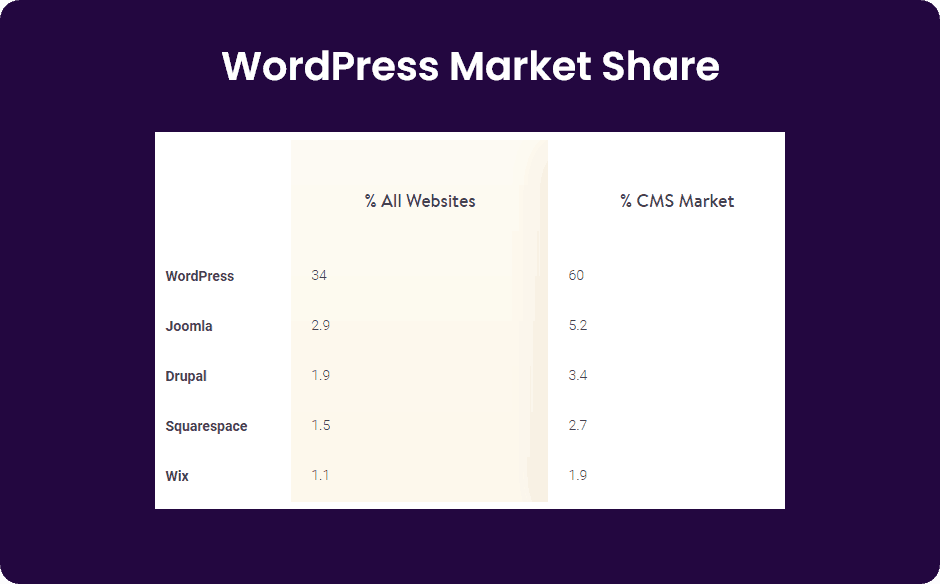 WordPress market Share 2019